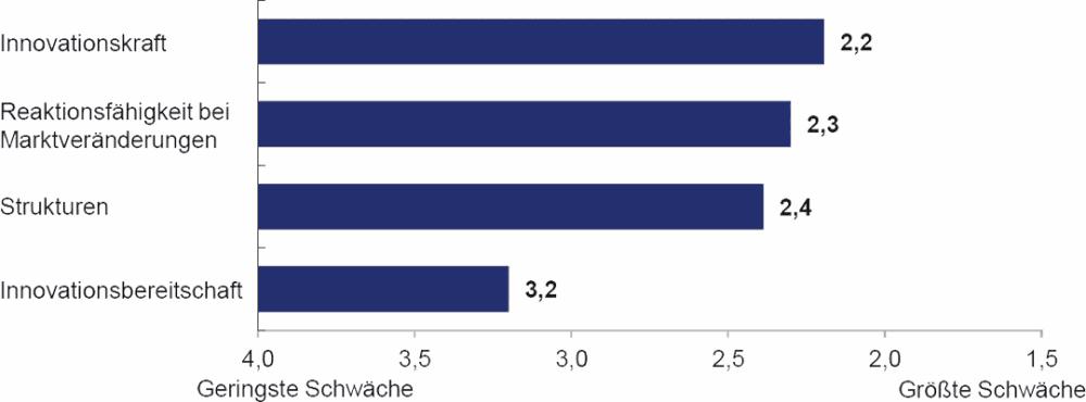 Schwächen der Banken im Vergleich zu den neuen Wettbewerbern.Sparda Bank Hamburg