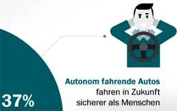 Titel-Axa-Forsa-Autonomes-Fahren-258