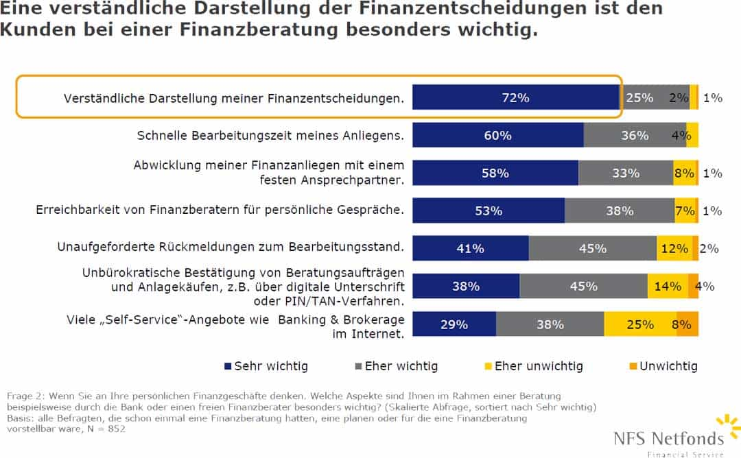 NFS_Netfonds