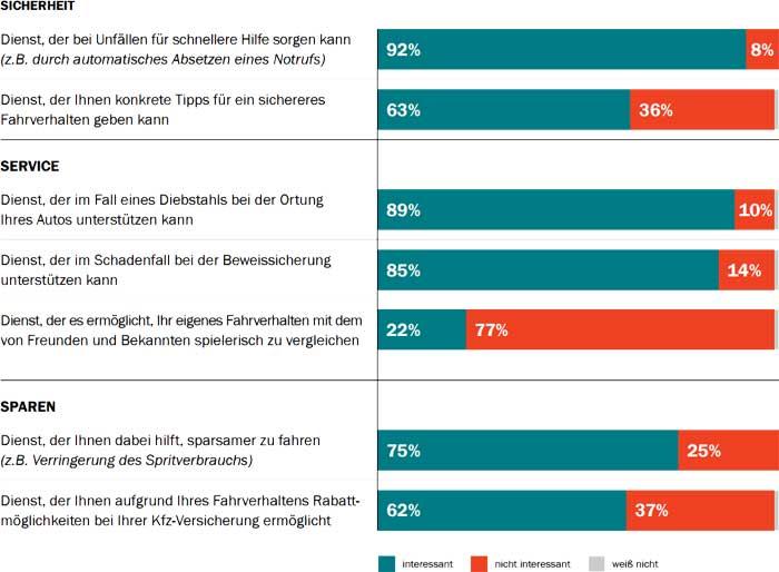 Welche der folgenden Telematik-Dienste wären für Sie als Autofahrer grundsätzlich interessant?AXA/Forsa