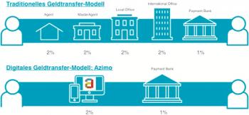 1 - 3 Prozent statt über 9 Prozent will Azimo bietenAzimo