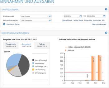 Einnahmen und Ausgaben übersichtlich gegenübergestellt.Bankhaus Lenz