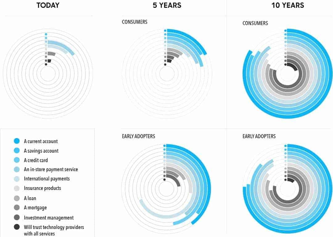 Welche Aufgaben wollen Bankkunden in den nächsten 10 Jahren über FinTechs erledigen (Kundeneinschätzung)YouGov/TransferWise