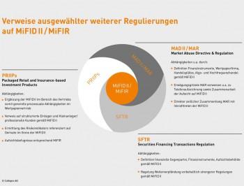 MiFID II steht im Kontext vieler Regulierungen und Abhängigkeiten - das macht die IT-Umsetzung unübersichtlichCofinpro