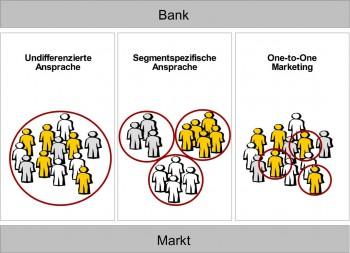 Segmentieren - aber richtig.ibi research, Regensburg