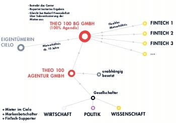Das Betreibermodell des MainIncubator als GrafikMainIncubator