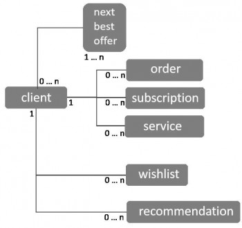 Vereinfachtes E-Commerce-Modelladesso