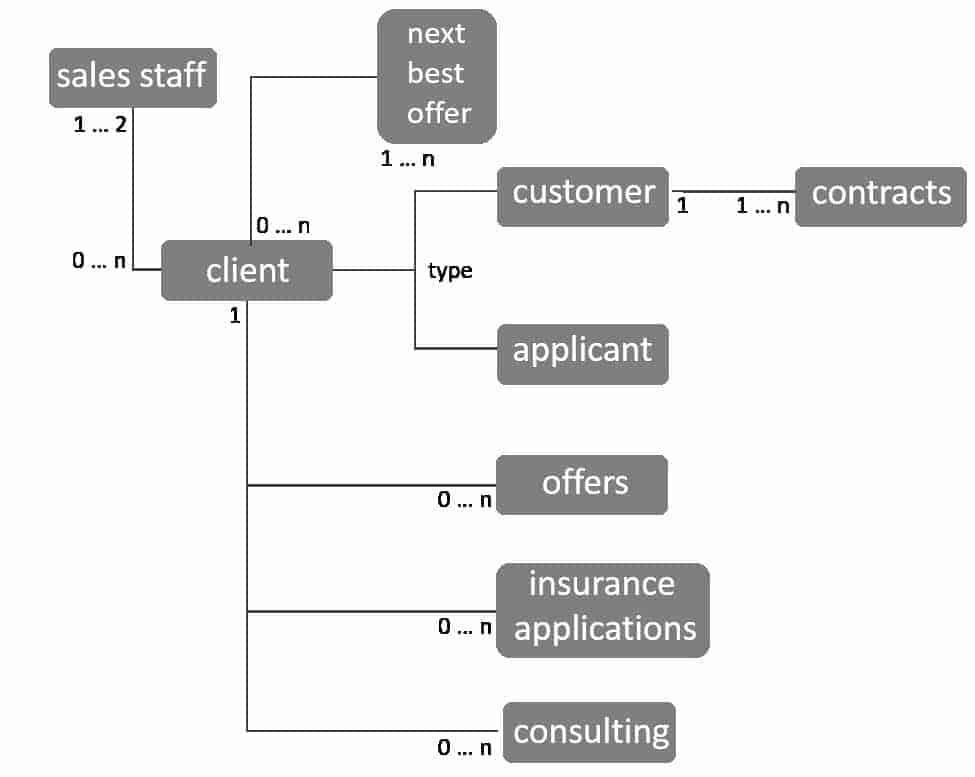 Vereinfachtes, modernes Modell für Versichereradesso