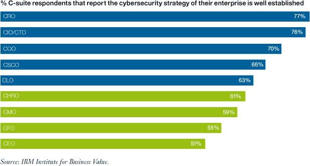 Besonders erschrekend: CIO/CTOs überschätzen die Sicherheit ihrer netzwerke.IBM