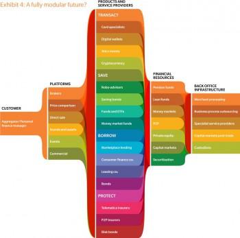 Eine vollständig modulare Zukunft?Oliver Wyman