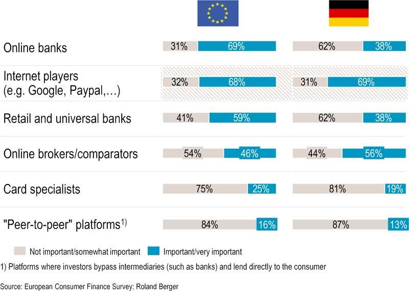 Online Banken sind die größte Bedrohung für Reatilbanken - noch vor Google, Paypal & coRoland Berger