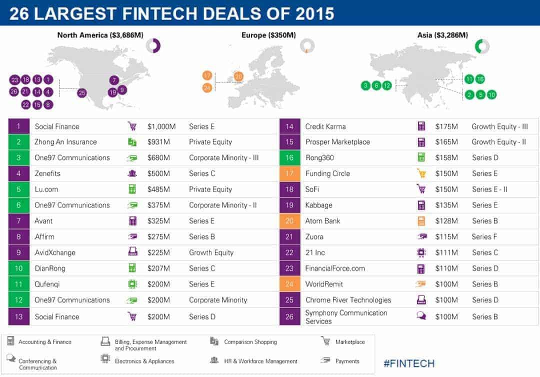 Die größten FinTech-Deals in 2015KPMG