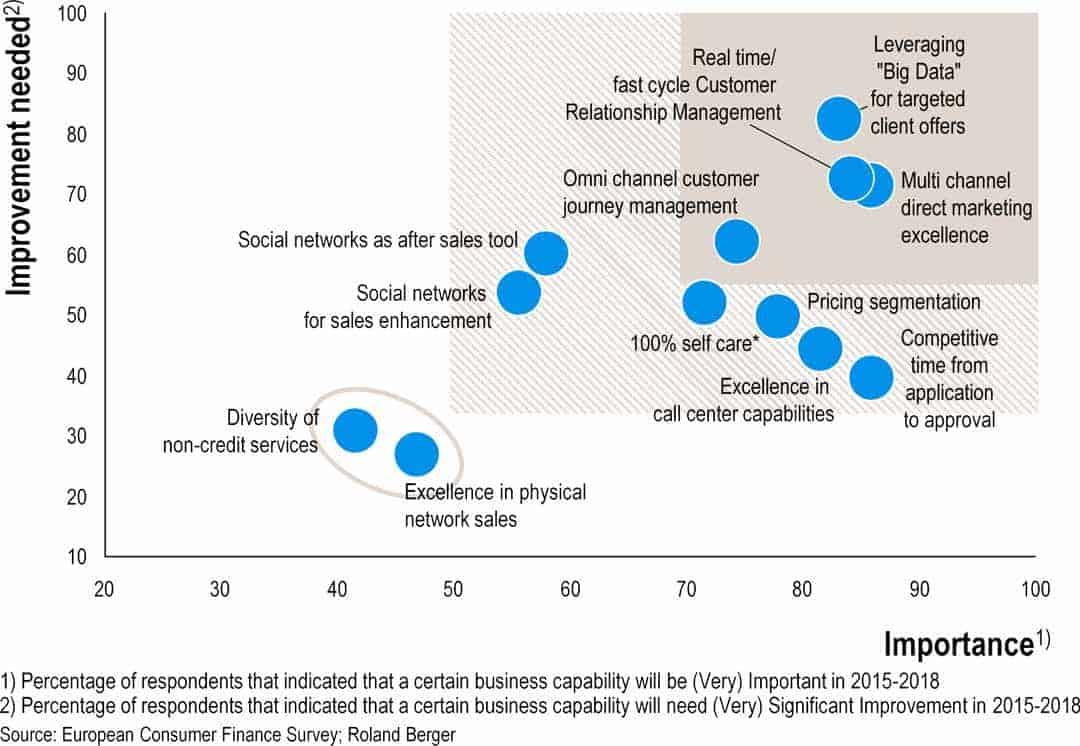Digitalisierungs-Schwerpunkte bei BankenRoland Berger