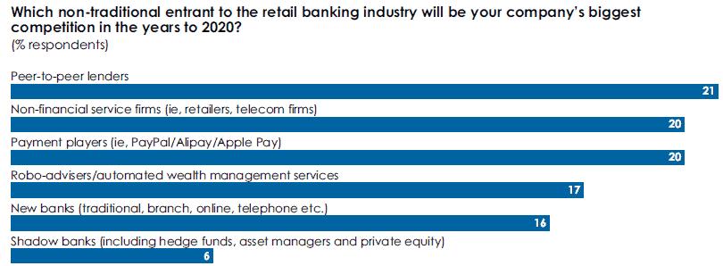 Die Herausforderer aus BankensichtTemenos, EIU Report