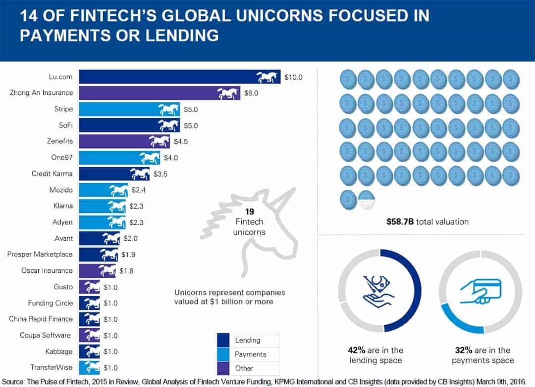 Die größten FinTech-Einhörner auf einen BlickKPMG