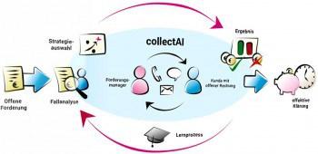 Der Lernprozess der künstlichen IntelligenzCollectAI