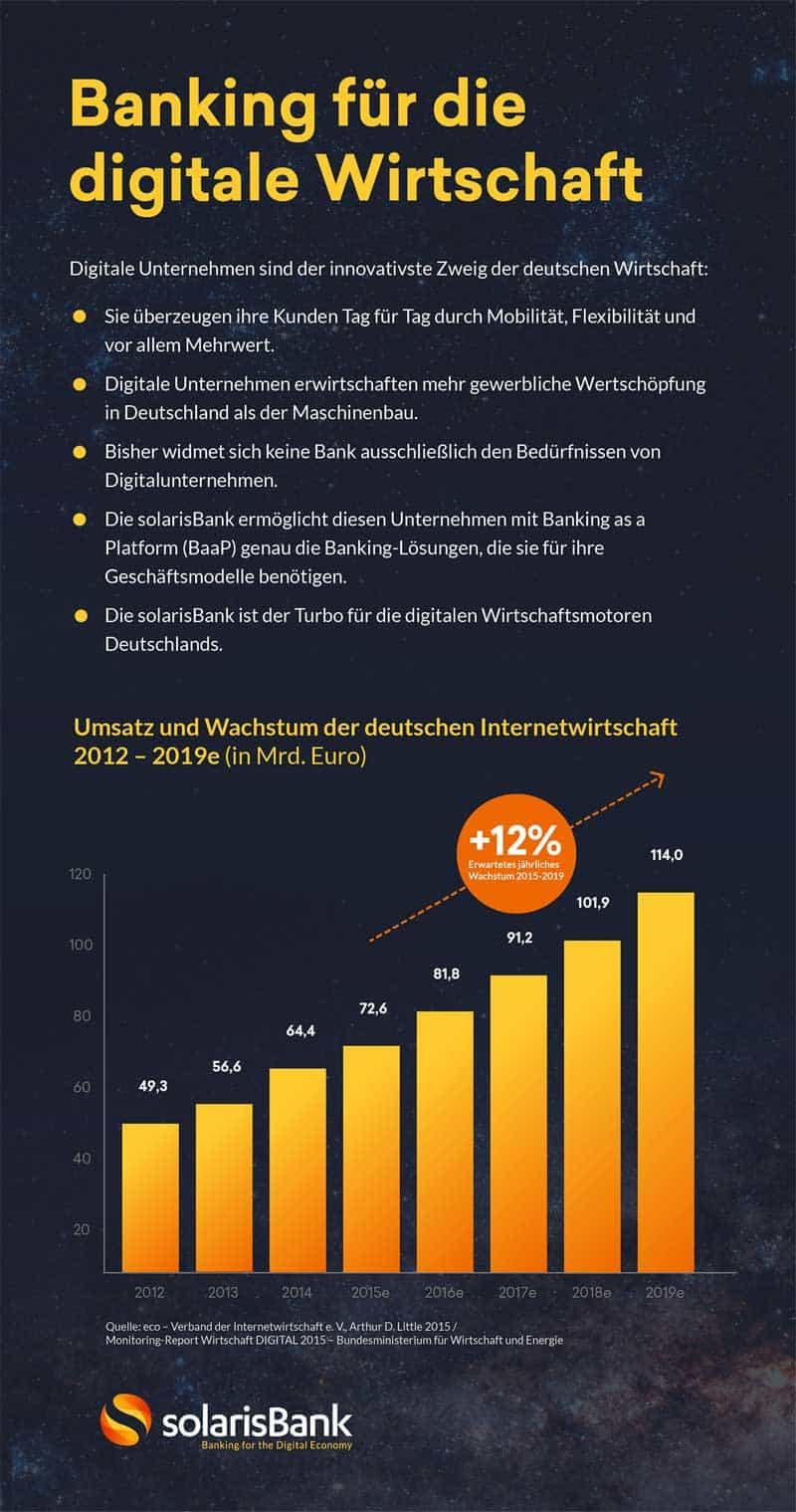 solarisBank---Banking-für-die-Digitale-Wirtschaft
