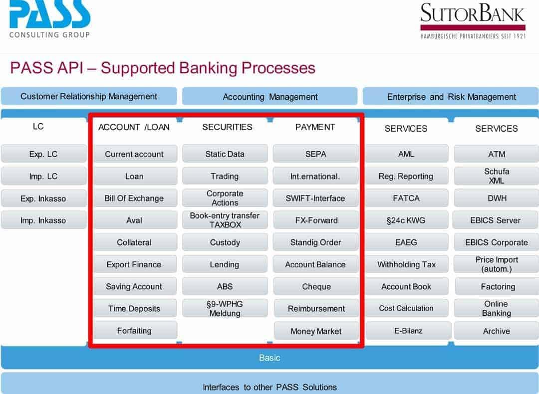 Die Übersicht der verfügbaren API-Prozesse.Sutor Bank