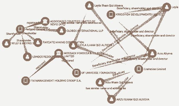 Panama Papers: Bei 2,6 Terabyte an Daten sind einfache Suchabfragen und Visualisierungstools gefragt um komplexe Datenstrukturen verstehen zu können.Neo Technology