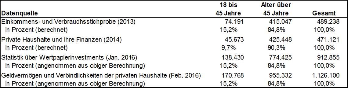 Tabelle 2: Geschätztes Wertpapiervermögen der deutschen Privathaushalte (in Millionen EUR)