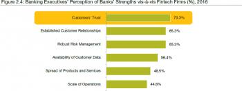 Die Vorteile der Banken.Capgemini