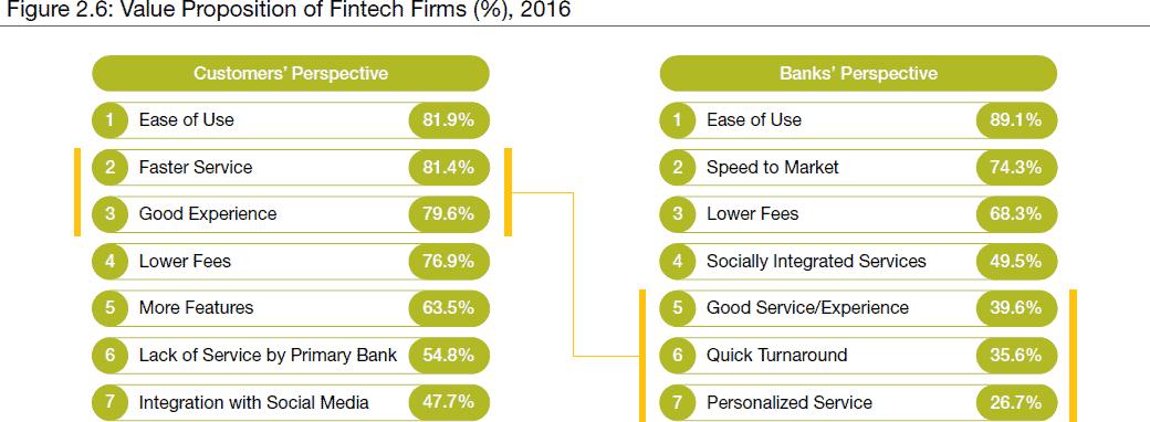 Die Meinung zu FinTechs im Vergleich der Kunden zu BankmitarbeiternCapgemini /Efma