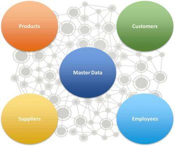 Masterdaten, Produkte, Kundeninformationen – die Menge an Daten in Unternehmen wird nicht nur größer, sondern auch immer komplexer.Neo Technology