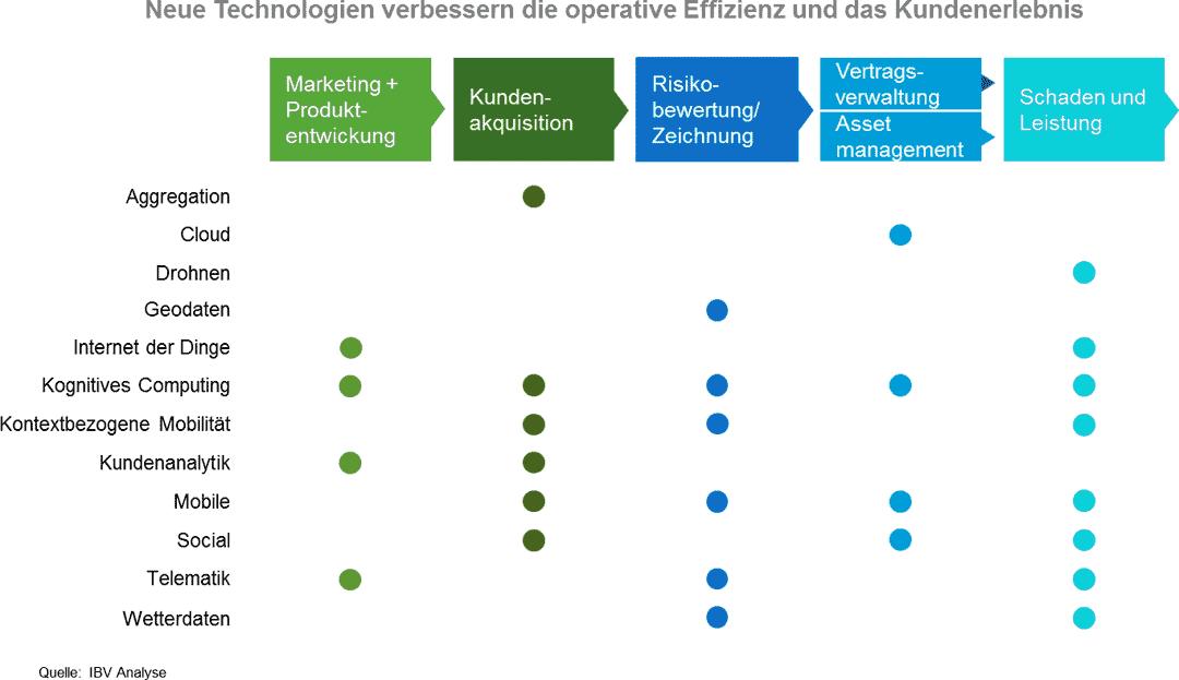 Neue Technologien, die das Kundenelebnis verändern werden.IBV Analyse/IBM