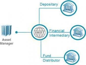 SWIFT stellt zur Abwicklung eine zentrale Plattform bereitSWIFT