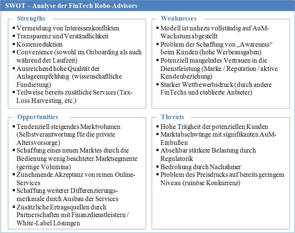Das Geschäftsmodell Robo-Advice - eine SWOT-Analyse