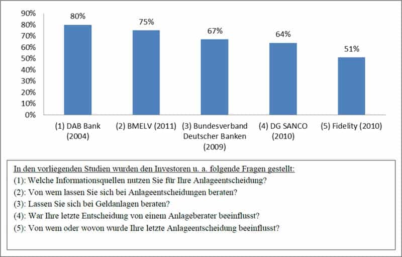 Abbildung 2: Anteil der Bevölkerung, der Anlageberatung in Deutschland in Anspruch nimmt