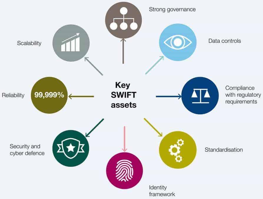 SWIFT/Accenture