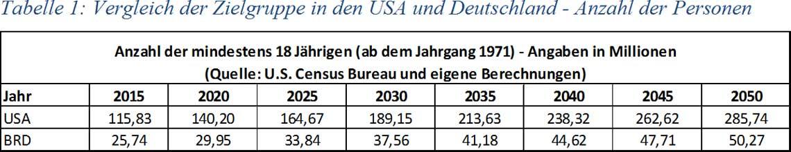 Tabelle 1: Vergleich der Zielgruppe in den USA und Deutschland - Anzahl der Personen
