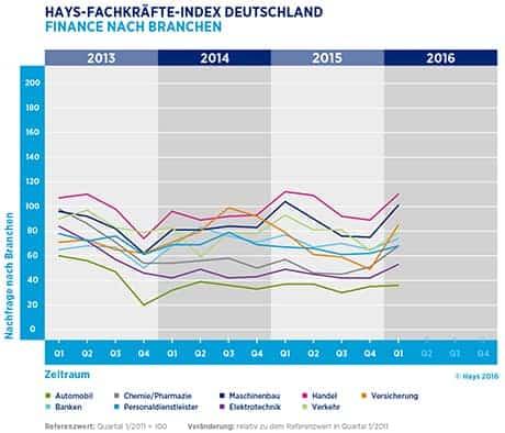 Hays-Fachkräfte-Index