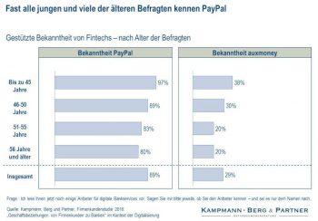 Kampmann, Berg & Partner