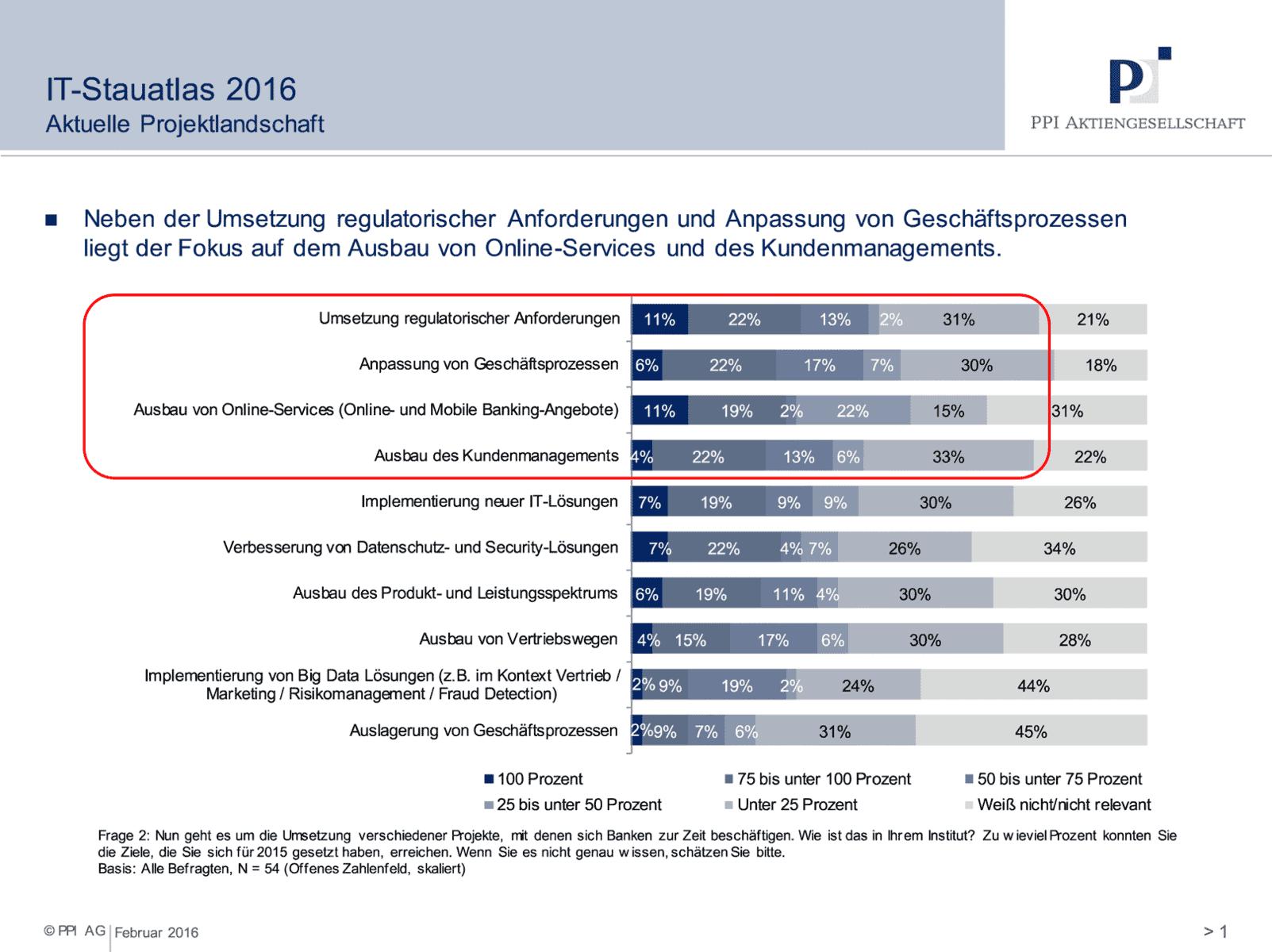 IT-&-Vertrieb-in-der-Bankenwirtschaft-1620-PPI