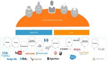 Eine offene Marketing-Plattform führt Daten aus verschiedenen internen und externen Datenquellen zusammen und sollte modular aufgebaut sein.Acquia