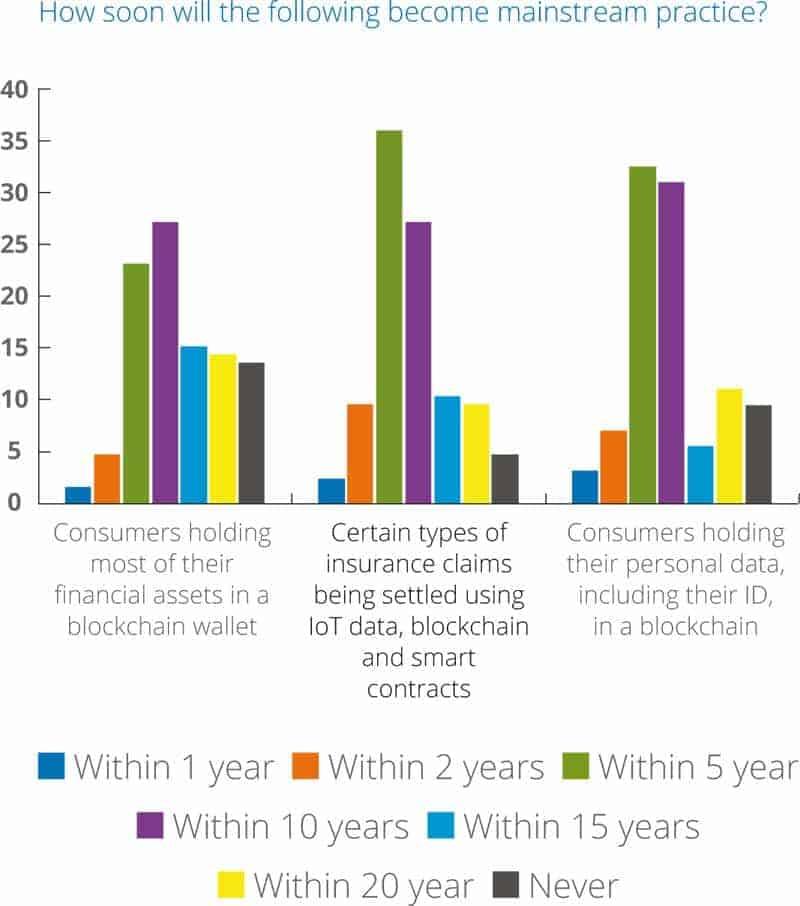 Wann kommt die Blockchain-Technologie?Marketforce/Pega/Cognizant