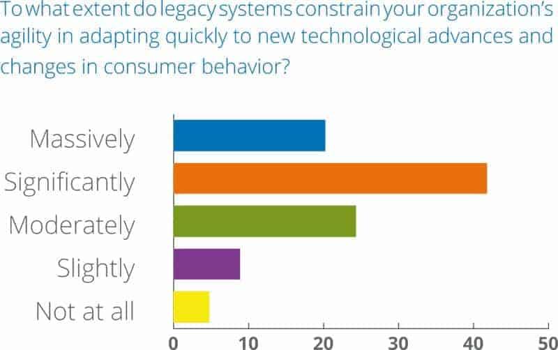 Wie sehr behindern Legacy-Systeme die Einbindung der Blockchain-Technologie?Marketforce/Pega/Cognizant