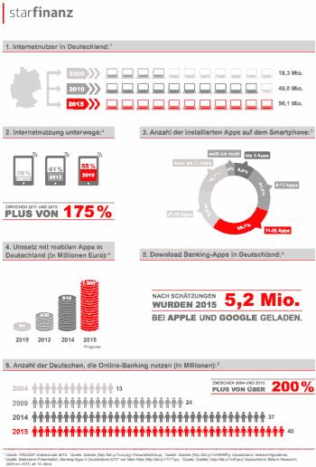 Star Finanz Infografik
