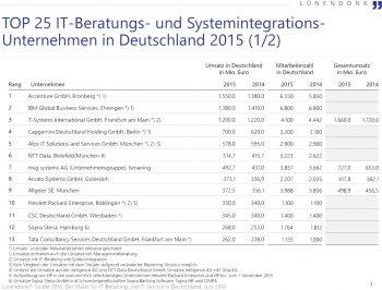 Die wichtigsten Beratungshäuser in DeutschlandLünendonk