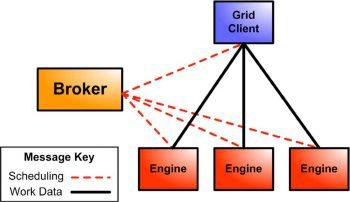 BrokerverwaltendieEngines und Grid-Clients und planen Arbeitsabläufeper Lightweight Messages. Grid-Clients und Engines können Arbeitsdaten direkt austauschen, wenn eine direkte Datenübertragung verwendet wird.Tibco