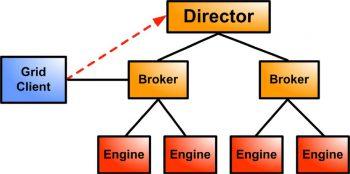 Engines und Grid-Clients melden sich beim Director an und werden authentifiziert; der Director leitet die Engines und Grid-Clients dann an die verfügbaren Broker.Tibco