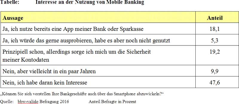 Interesse-an-Mobile-Banking-800