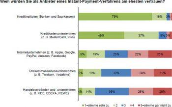 Kunden würden am eheseten Banken bei der Verwaltung von Instant Payment vertrauen.ibi research
