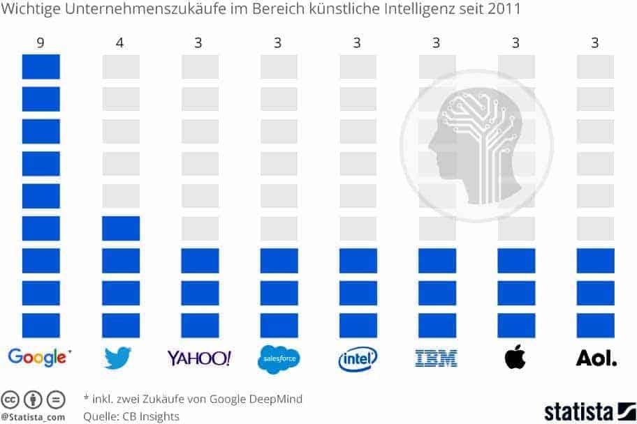 statista-unternehmenszukaeufe_im_bereich_kuenstliche_intelligenz-1000
