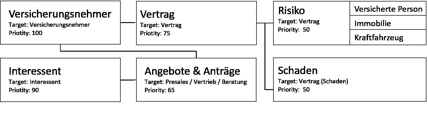 Abbildung-1-Schadendatenmodell-1180