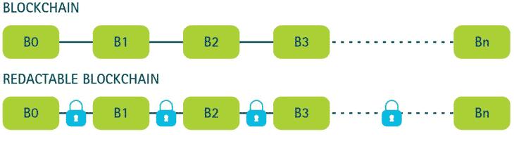 """Accenture hat einen Prototypen einer editierbaren Blockchain für """"Permissioned Systems""""accenture"""
