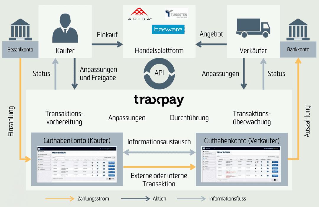 Auch für Banken interessante Kooperationsmodelle wie Traxpay (Main Incubator) werden in der Studie anschaulich dargestellt.Bonpago