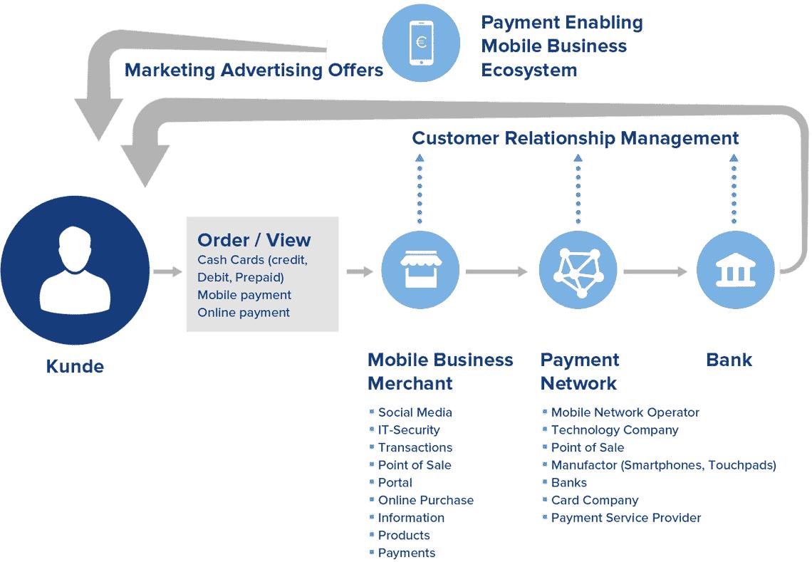 GFT-Studie: Mobile Payment – Aktuelle Marktanalyse, Auswirkungen und ...